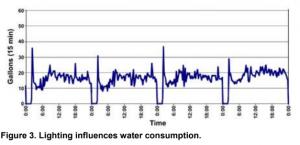 Lighting influences water consumption